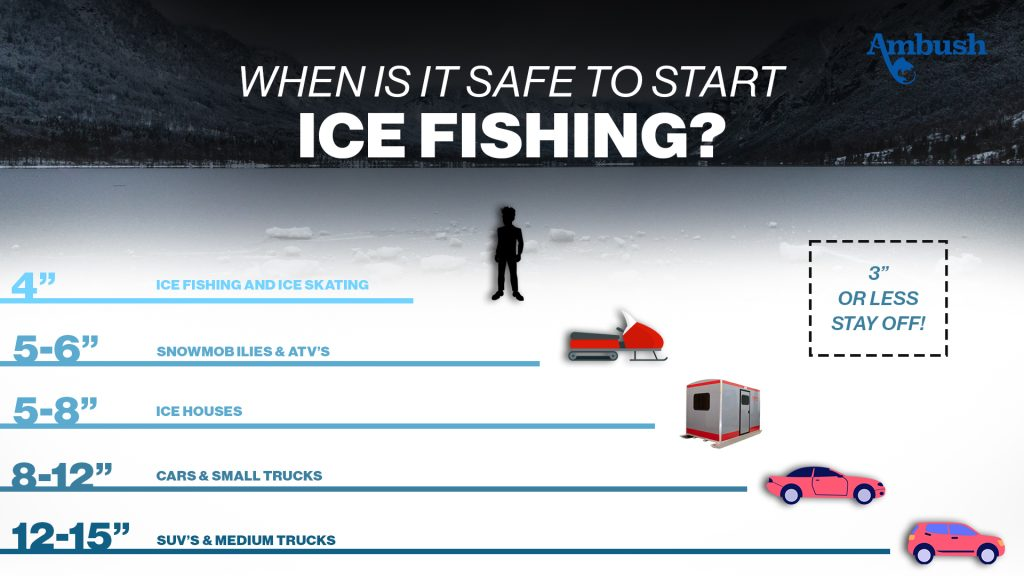 When is it safe to start ice fishing?